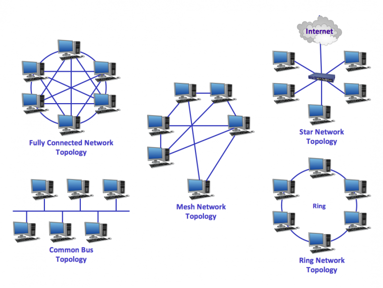Common-network-topologies-768x578